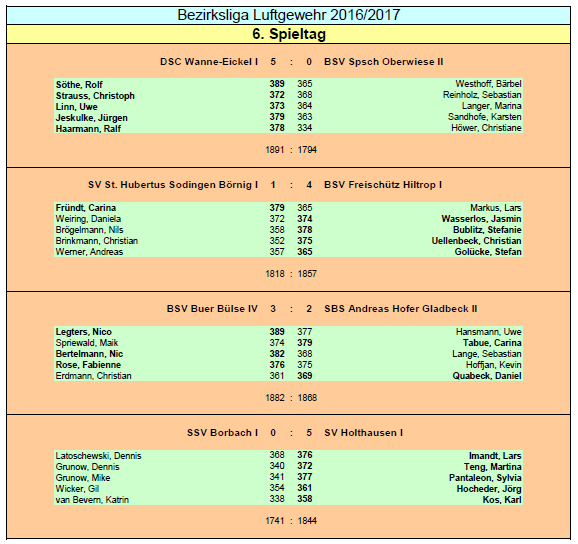 Ergebnisse BZ Liga Spieltag 6