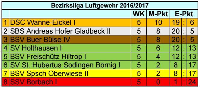 Tabelle BZ Liga 2017 5. Spieltag